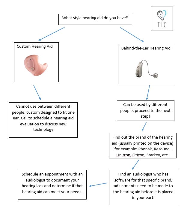 Follow this chart to determine if you can use someone else's hearing aid! Call us with questions 443-544-7555.